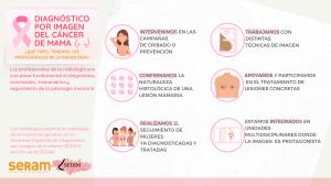 Diagnóstico por imagen del cáncer de mama: ¿Qué papel tenemos los profesionales de la radiología?